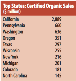 Graphic of top states: certified organic sales