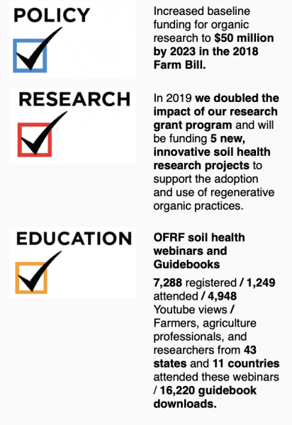 Graphic showing OFRF's impact on policy, research and education