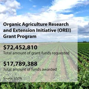 OREI Grant Funding
